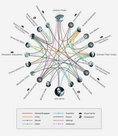 GoT relationships are complicated as this diagram proves. Spoilers ahead.
