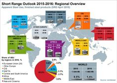 World Steel Association - worldsteel Short Range Outlook 2015 - 2016 Media Center, Cover Art, Europe, Range, Map, World, News, Steel, Log Projects