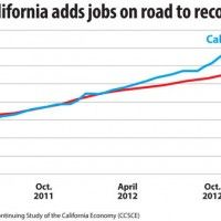 If you Want To Understand How Wrong Republicans Are  Look At California...look at job growth etc... great article.