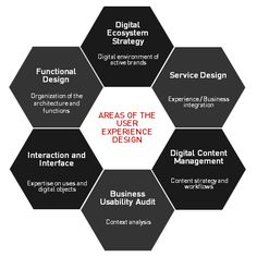 User Experience Honeycomb: Areas of User Experience Design. #ux #ui #experience