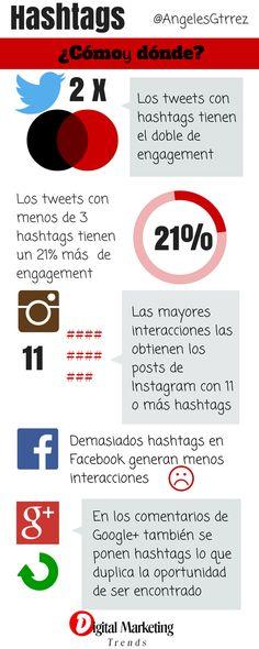 El uso de los hashtags en Social Media