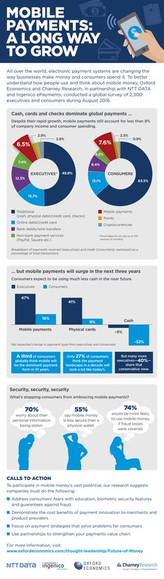 Mobile Payments will search in the next 3 years [Infographic]