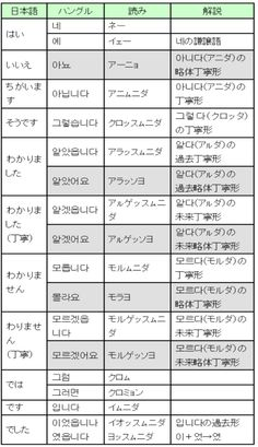 応答文一覧表、ハングルと読み Korean Language, Japanese Language, English Study, English Words, Seoul, Compliments, Learning, Learn Korean, Compliment Words