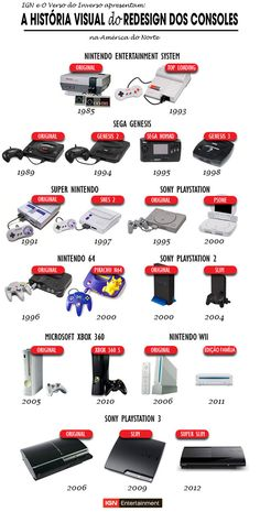 A Visual History of Game Console Redesigns in North America - IGN A Visual History Of Game Console Redesigns In North America – Via Entertainment Entertainmen Video Vintage, Vintage Video Games, Classic Video Games, Retro Video Games, Vintage Games, Video Game Rooms, Video Game Art, Video Game Storage, Gaming Desk Setup