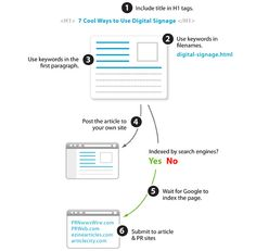 Article Optimization (Infographic)