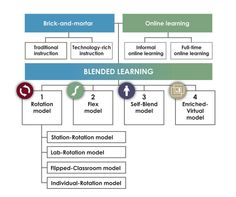 Innosight Institute » Blended-Learning Model Definitions