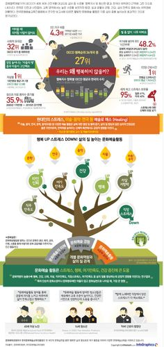 한국, OECD 36개국 중 행복순위 '27위',  오늘 당신은 행복하십니까?