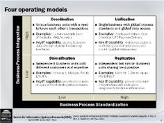 Four operating models used to determine Enterprise Architecture action types.