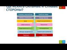 (4) SWOT-анализ. Часть 1 - Сильные и слабые стороны - YouTube
