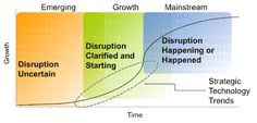 Technology Adoption Cycle by Gartner, Inc.