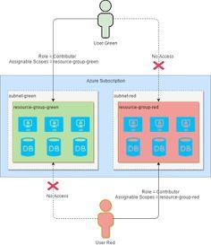 Vunvulea Radu Tech Wall: Control Azure Users Access using Role-Based Access...