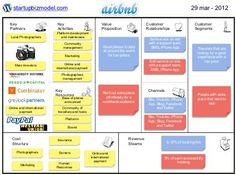 Business Model - Airbnb, via Slideshare