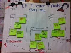 Story map for Pirate unit Pirate Maps, Pirate Theme, Pirate Crafts, Primary Teaching, Teaching Ideas, Ocean Themes, Classroom Themes, Classroom Displays, Creating A Blog