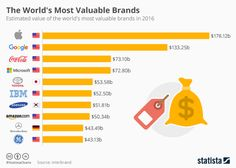 Infographic: Apple Claims Title of Most Valuable Brand