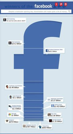 Winners of #facebook