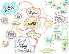 Mind map for planning a more balanced life. Combine what you desire with ideas on how to bring it into your life. - Links to a tutorial on learning how to create a mind map. Mind Maps, Mind Map Art, Blank Mind Map, Mind Map Examples, Essay Examples, Visual Thinking, Work Goals, Life Goals, Therapy Tools