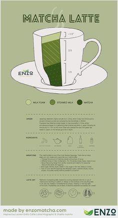 Matcha Lattes: Delicious, yet complicated! Let's break it down. #matcha #latte #greentea #adagio www.adagio.com