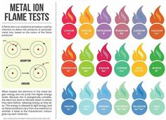 Metal ion flame test - add more chemicals to the labs?