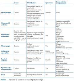 polyarthralgia differential diagnosis