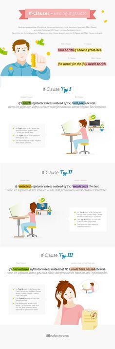Lernposter: if-Clauses (http://www.magazin.sofatutor.com/lehrer/) Typ I, Typ II, Typ III if-Clauses in Conditional Sentences erklärt. Kostenloser Download.