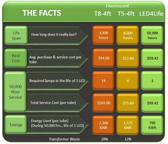 Which is better? T5, T8 or LED4Life tubes - you can easily decide with this factual data #LED4Life #banthefluro