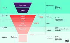 Funnel_de_ventas_TOFU_MOFU.BOFU_-_Inbound_Marketing