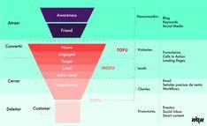 Funnel_de_ventas_TOFU_MOFU.BOFU_-_Inbound_Marketing