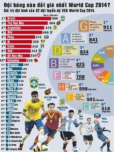 World Cup đỉnh cao: Đội bóng nào được xếp vào hàng đắt giá nhất World Cup 2014 http://ole.vn/nhan-dinh-bong-da/bo-bien-nga-vs-nhat-ban-08h00-ngay-15-6-san-arena-pernambuco.html