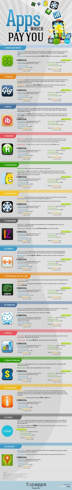 #infografia Apps que te pagan   Apps that pay you #Infographic (Tech Accessories Money)