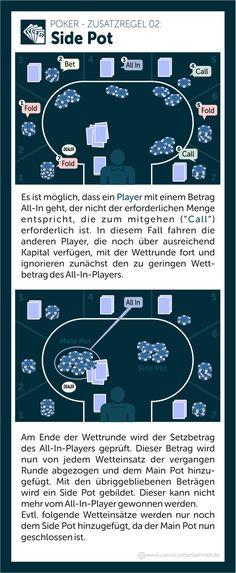 Poker Regeln erklärt Side Pot All In Side, Map, Pray, Location Map, Maps