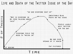 Twitter's short attention span in one chart Social Networks, Social Media, Twitter For Business, Twitter S, Attention Span, On The Issues, Life And Death, Have A Laugh, Inevitable
