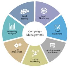 The new mantra for success is to deliver personalized messages to targets in the most cost-effective interactive way and at the right time. Effective Ads, Lead Nurturing, Social Marketing, Mantra, Campaign, Management, Success, Messages, Texting