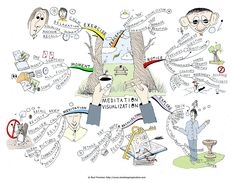 Meditation Visualization mind map created by Paul Foreman. The Meditation visualization Mind Map will help you to capture and record visual experiences as calming relaxation reference points for later recall. The Mind Map breaks down observation of rich and vivid details of favourite scenes or locations using all the senses, to later visualize the scene as a calming relaxation exercise. More mind maps @ www.MindMapArt.com