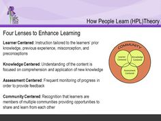Image result for HPL how people learn Comprehension, Assessment, Theory, Knowledge, Learning, People, Image, Studying, Teaching
