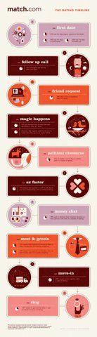 Design Envy · Match.com Dating Timeline: Nate Luetkehans