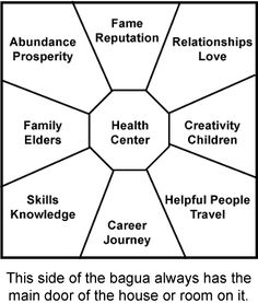 Feng Shui Bagua Map – Learn how to align the bagua diagram