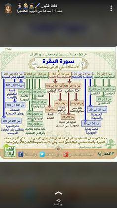 Islam Beliefs, Duaa Islam, Islam Religion, Islamic Messages, Islamic Quotes, Quran Quotes, Me Quotes, Tafsir Coran, Quran Tafseer