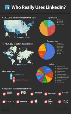 Interesting infographic on the real LinkedIn Users #LinkedIn #SocialMedia #Marketing