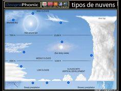 Jogo Quiz Free: tipos de nuvem  tipos de #nuvens, #nuvem, nuvens, tipo de nuvem, cirrostratus, cirrocumulus, altostratus, #cumulonimbus, #stratocumulus, stratocumulus, nimbostratus altocumulus Stratus, #cirrus, gelo, #cristalização do #gelo, #albedo, nimbo, chuva, #precipitação, #auréola, auréola aroud sol, #sol , cavala céu,, #desenvolvimento vertical, vertical, #desenvolvimento, céu, #troposfera, #ovelhas nuvens, nuvens de chuva, nuvens #escuras, tipos de nuvens #públicas,