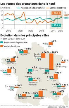 Immobilier : l'accession à la propriété coince dans le neuf. Retrouvez tous les indicateurs de l'évolution des ventes immobilières dans les principales villes françaises.