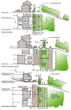 Landscape edge treatments from Walker Riverside Design Code. Urban Section… Landscape Sketch, Landscape Edging, Landscape Plans, Urban Landscape, Urban Design Diagram, Urban Design Plan, Concept Architecture, Landscape Architecture, Architecture Design