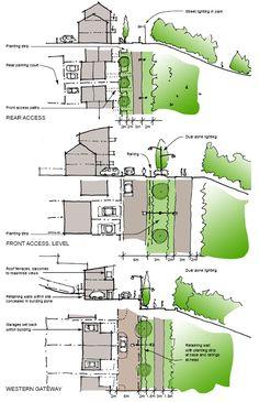 Landscape edge treatments from Walker Riverside Design Code. . Urban Section…