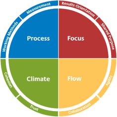 Team Effectiveness Model identifies the areas in which a team must excel in order to be fully effective. Using this approach we can examine the way conflict impacts each area and develop strategies to achieve more positive, constructive outcomes.