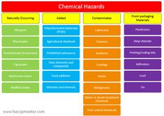 Examples of different chemical hazards that could happen in your food products