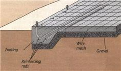 As the name suggests, a slab is a single layer of concrete, several inches thick. The slab is poured thicker at the edges, to form an integral footing; reinforcing rods strengthen the thickened edge. The slab normally rests on a bed of crushed gravel to improve drainage. Casting a wire mesh in the concrete reduces the chance of cracking. A slab on grade is suitable in areas where the ground doesn't freeze, but it can also be adapted with insulation to prevent it from being affected by the…