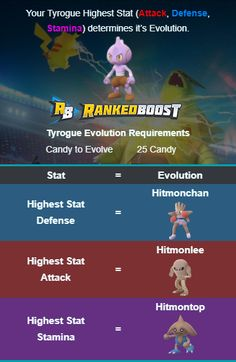 Pokemon GO Tyrogue Evolution you will get based on its highest Stat (Attack, Defense, Stamina).