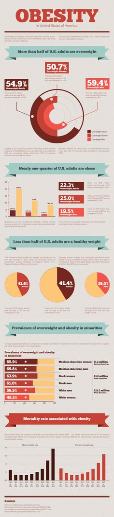 Think you know everything about obesity? Check this infograph about some facts you might have missed! www.greennutrilabs.com