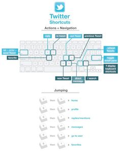 Infografía: atajos del teclado en Twitter. #socialmedia #infografía #infographic