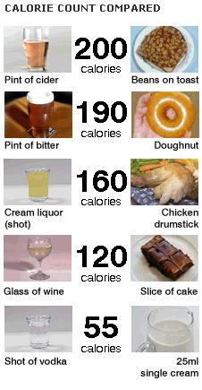 Calories Of Alcoholic Drinks Comparison