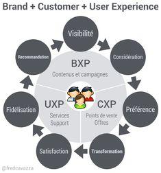 La donnée au coeur de l'expérience client – FredCavazza.net Experience, Le Web, Email Marketing, Behavior, Innovation, Diagram, Chart, Projects, Hui